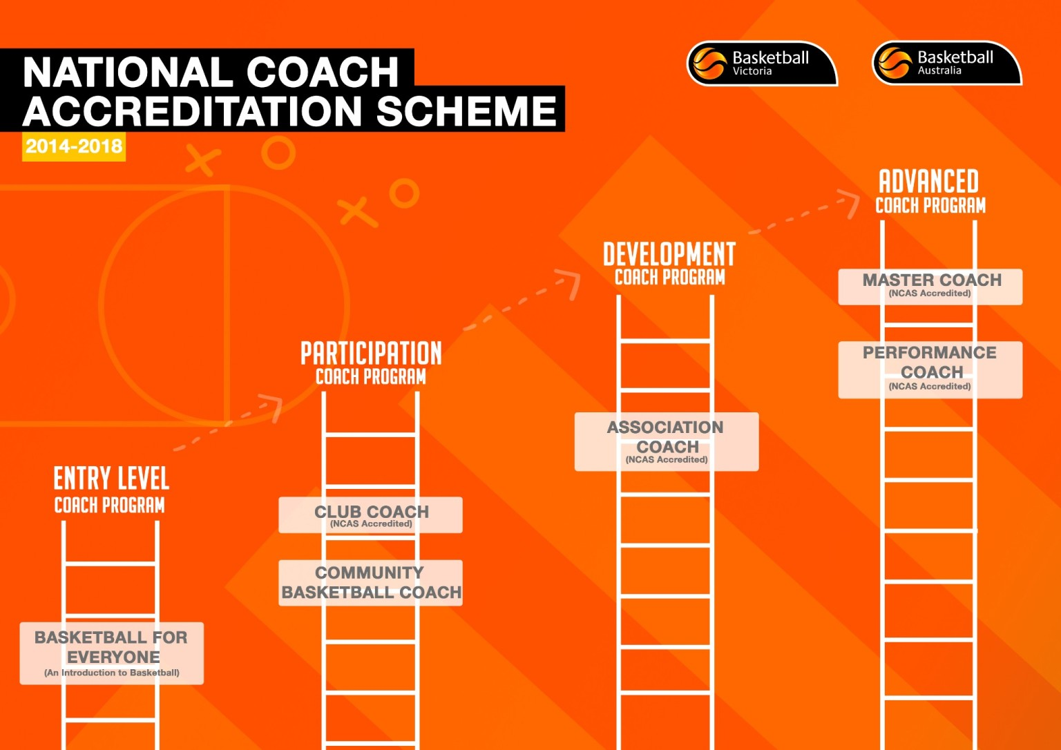 BV Coach Accreditation Scheme - Altona Gators